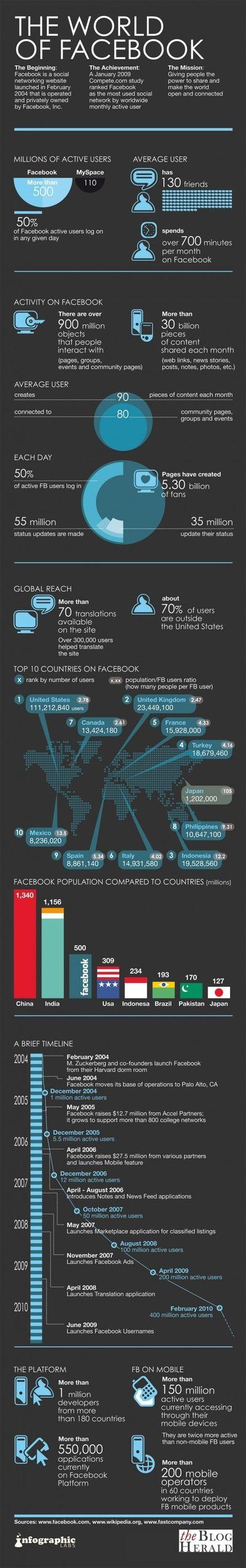 World of facebook 1010