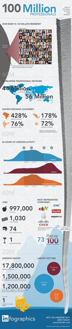 LinkedIn_100M
