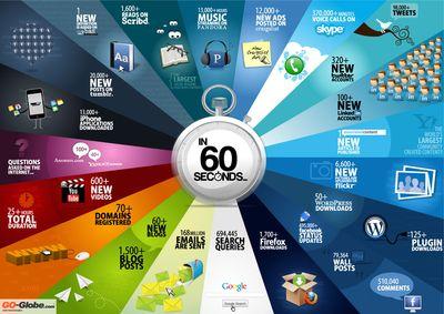 60seconds sur le web