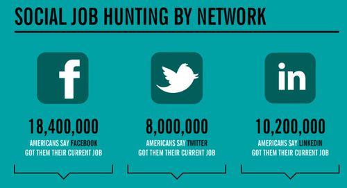 Social job hunting