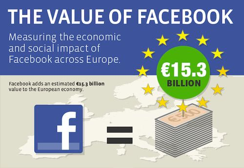 Facebook economie