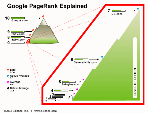 Google ranking explained