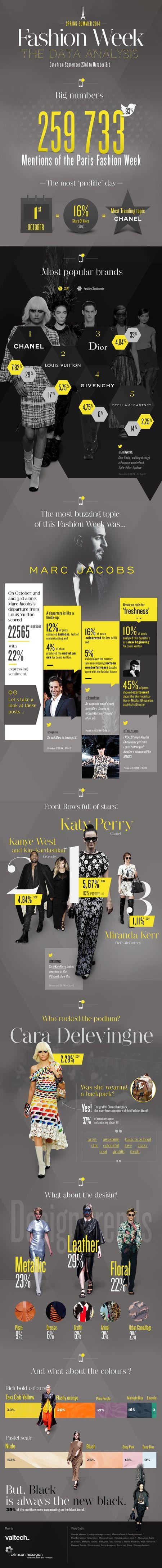 Fashion-week-valtech_infographie_fw2014_60
