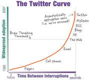 Twittercurve_2